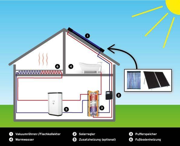 Schaubild-Solare-Warmwassererzeugung-und-Heizungsunterstuetzung-Selfio