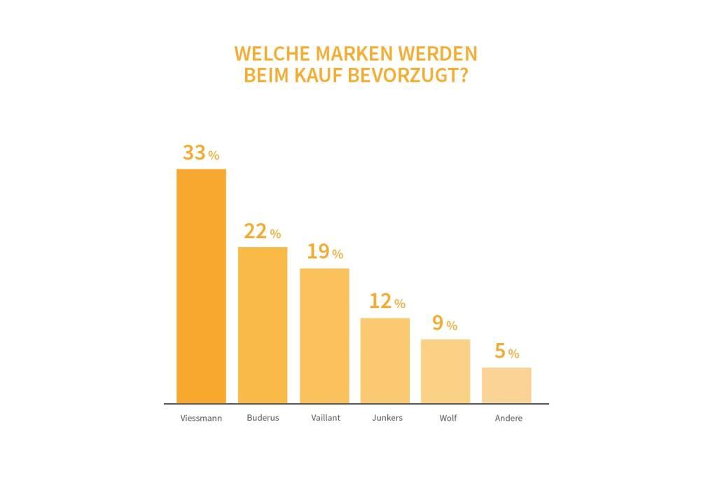 20171107-heizungsmarkt-report-2017-heizungsreport-2-selfio