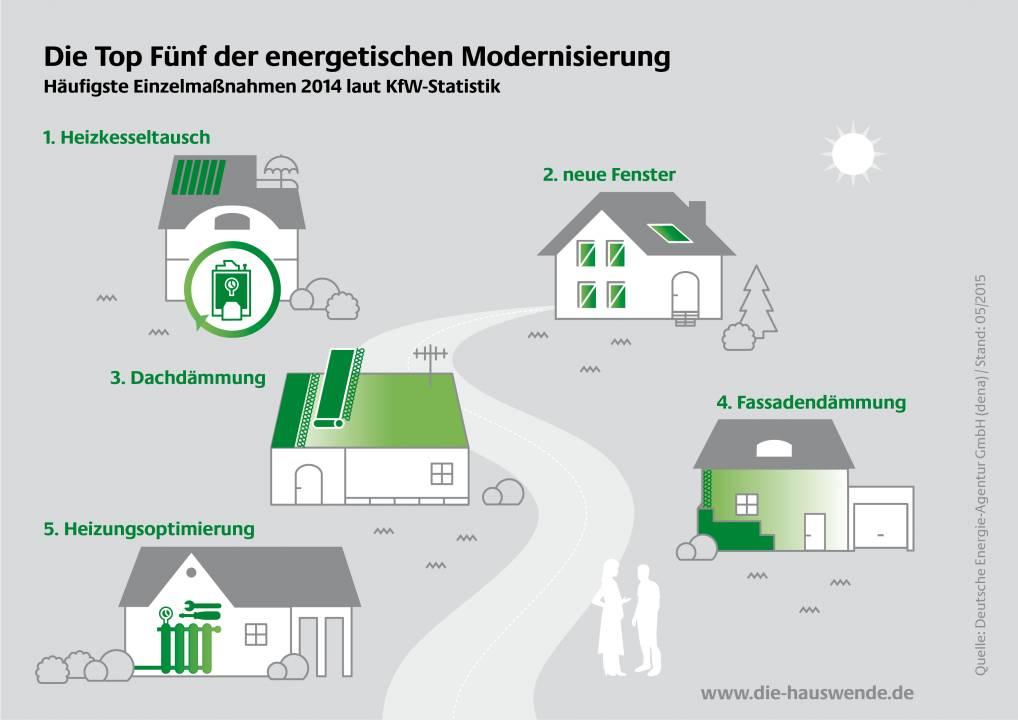Grafik-haeufigste-Einzelmassnahmen-energetische-Modernisierung-sanierung-selfio-2