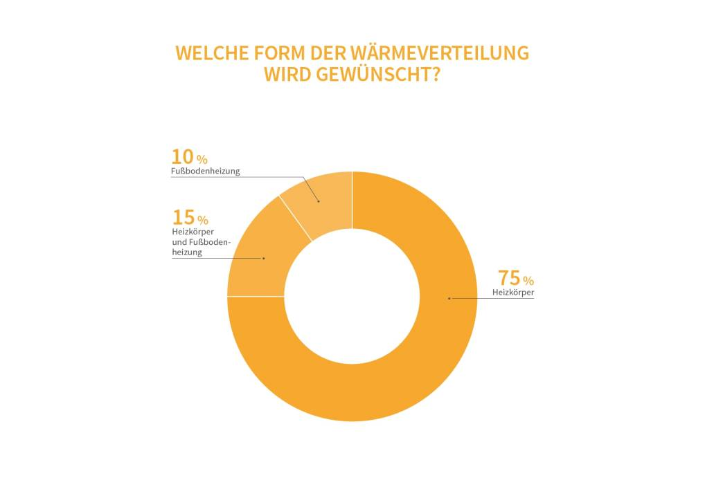 20171107-heizungsmarkt-report-2017-heizungsreport-3-selfio