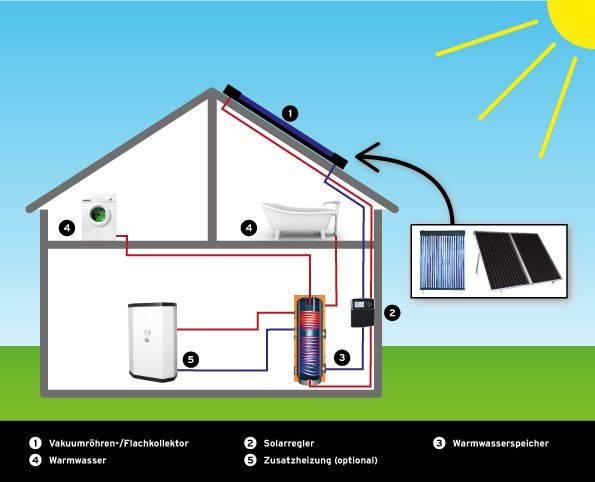 Schaubild-Brauchwassererwaermung-Solare-Warmwassererzeugung-Selfio