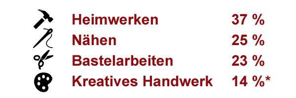 DIY-in-Deutschland-Heimwerken-Basteln-Handwerk-2016