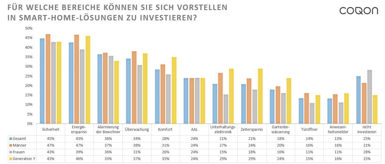 Investitionen-Deutschland-in-Smart-Home-Selfio