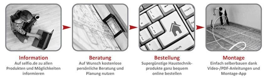 Infografik-Selfio-Haustechnik-einfach-selber-machen-2