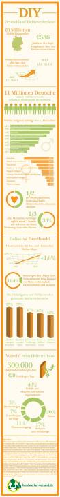 Selfio-DIY-Do-it-yourself-Deutschland-Heimwerkerland-Infografik