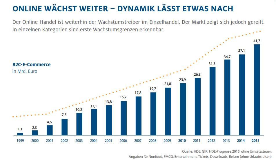 Online-Monitor-2015-HDE-GfK-Entwicklung-eCommerce-Umsaetze-1999-2015-Selfio