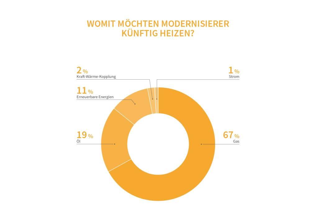 20171107-heizungsmarkt-report-2017-heizungsreport-selfio
