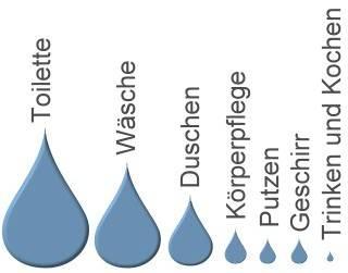 selfio-wasser-sparen-trinkwasser