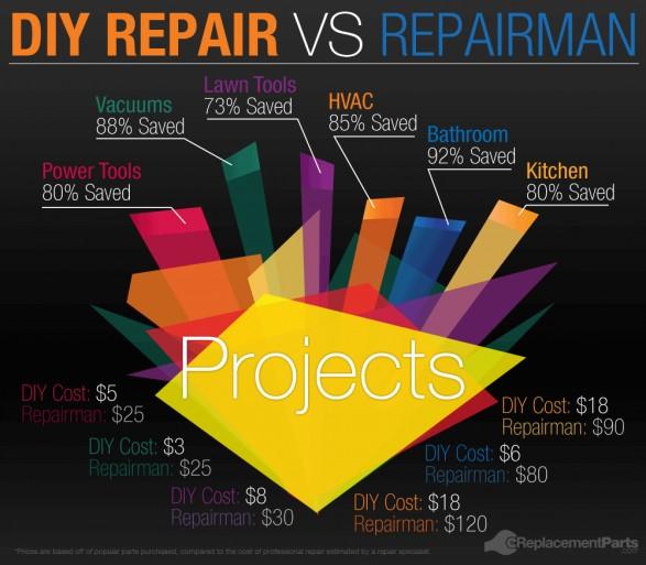 infografik-diy-reparatur-handwerker-selfio